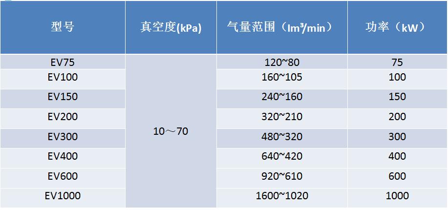真空泵規格型號,磁懸浮透平真空泵